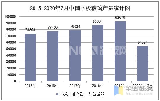 2015-2020年7月中国平板玻璃产量统计图