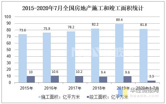 2015-2020年7月全国房地产施工和竣工面积统计