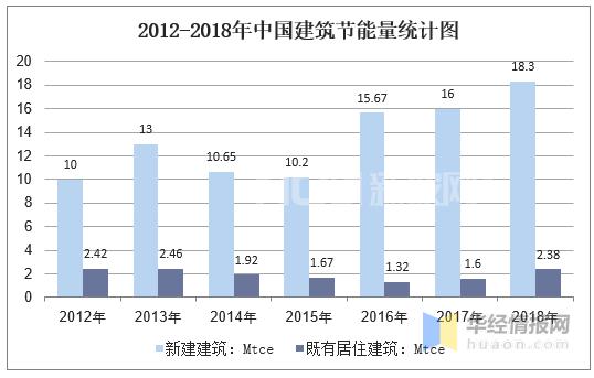 2012-2018年中国建筑节能量统计图