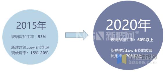 十三五期间节能玻璃的发展目标